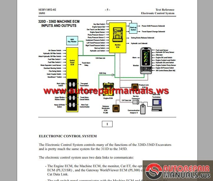 CAT 320D-336D Hydraulic Excavator-Tier III Engine Electronic Control
