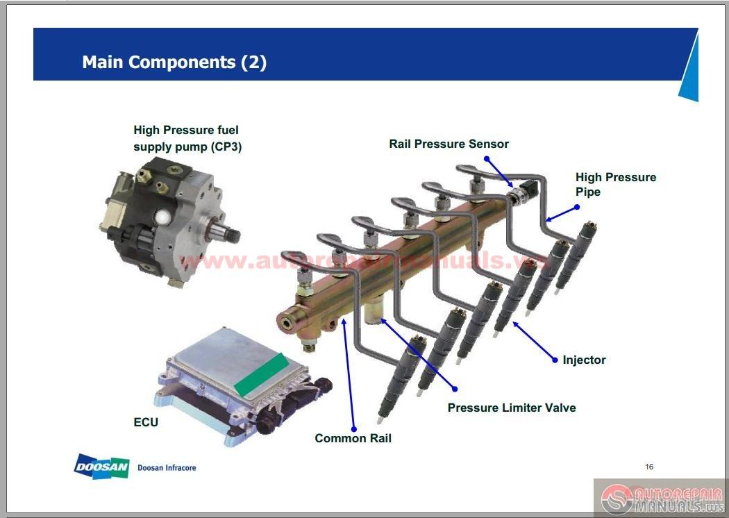 doosan basic hydraulic concept training common rail auto electric boiler control wiring diagram control wiring schematics
