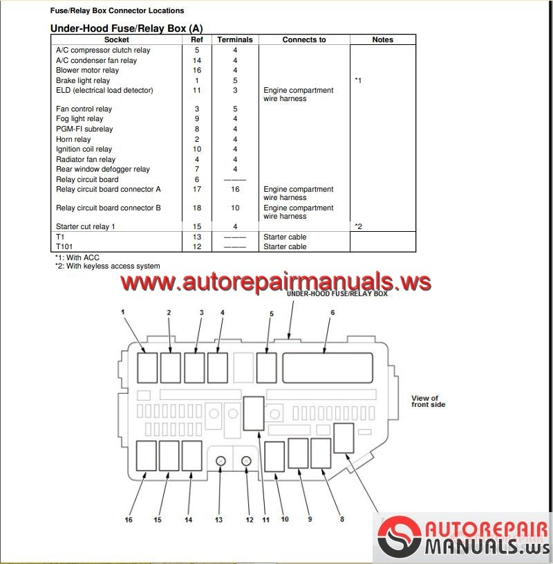 Honda Crv Workshop Manual on Honda Civic Fuse Box Diagram