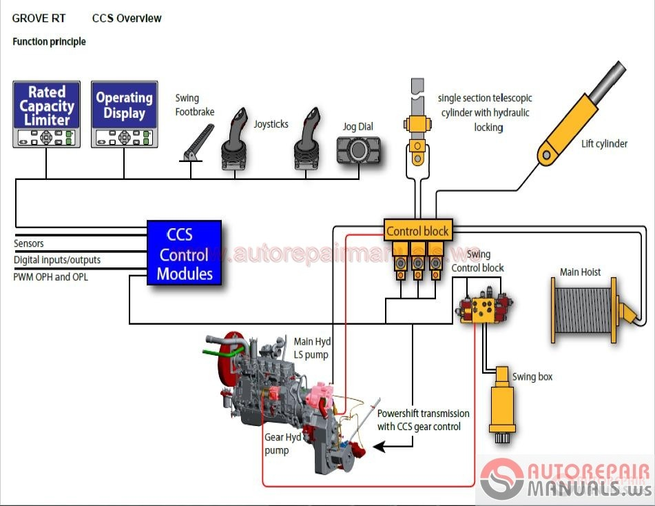 Grove Crane Control System Service Training on wiring diagram switch with indicator
